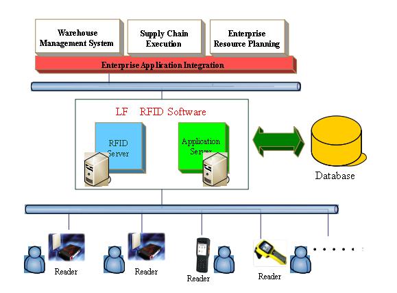 基于RFID技术的智能仓储管理